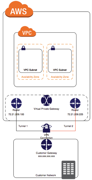 AWS VPN Tunnel example diagram