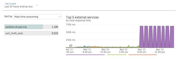 External Services Graph