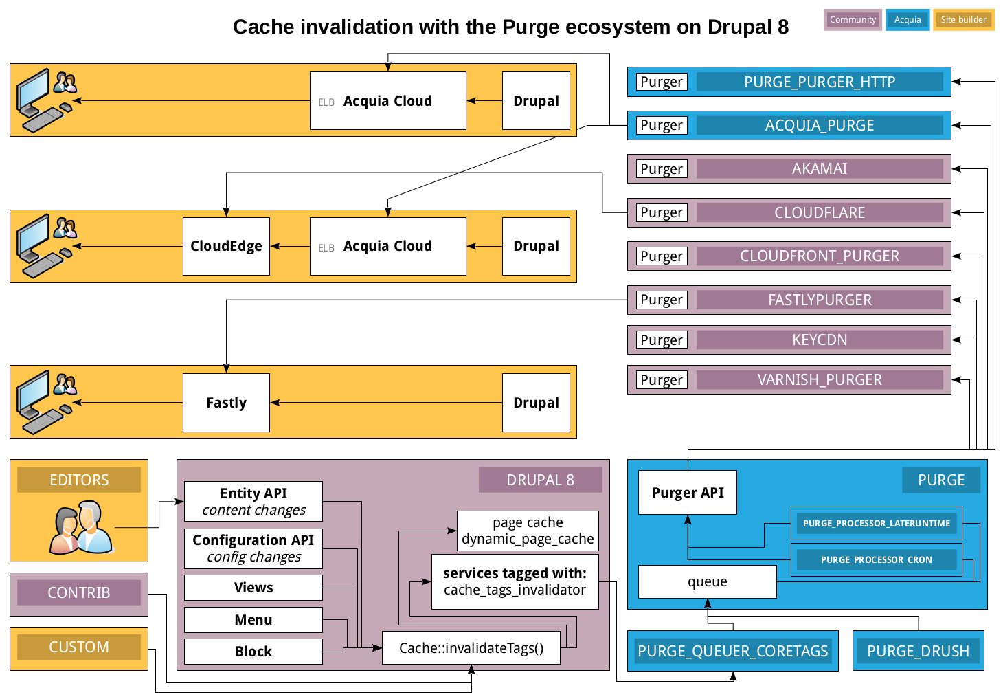 Cache invalidation with the Purge ecosystem on Drupal 8