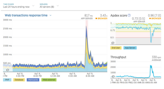 New Relic Dashboard